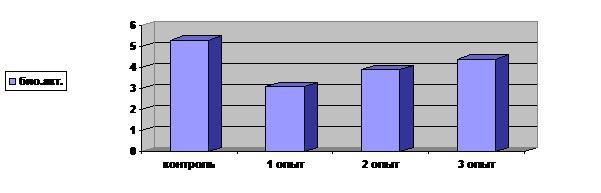 биологическая активность календулы2